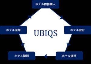 UBIQSのワンストップサービス
